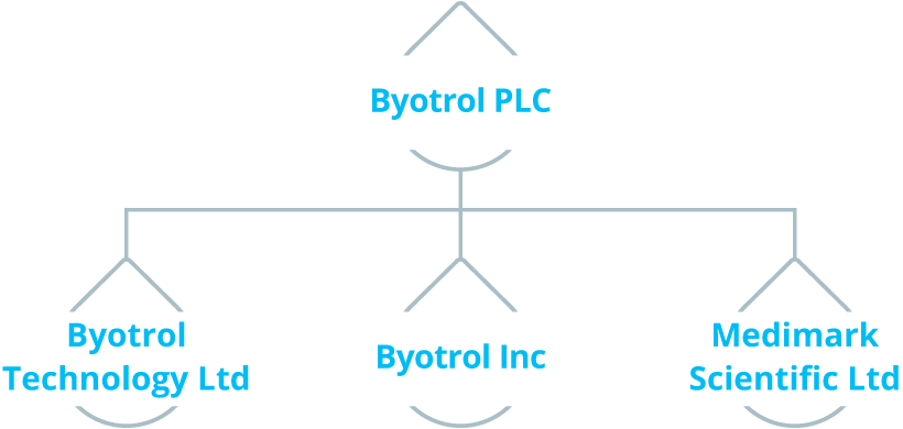 Byotrol Structure
